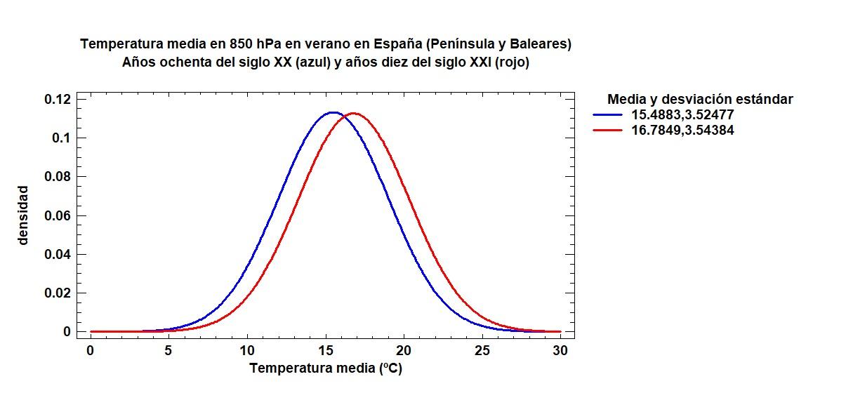 Comparativa de temperaturas de la masa de aire en los años 80 y en el siglo XXI. Imagen: Miteco