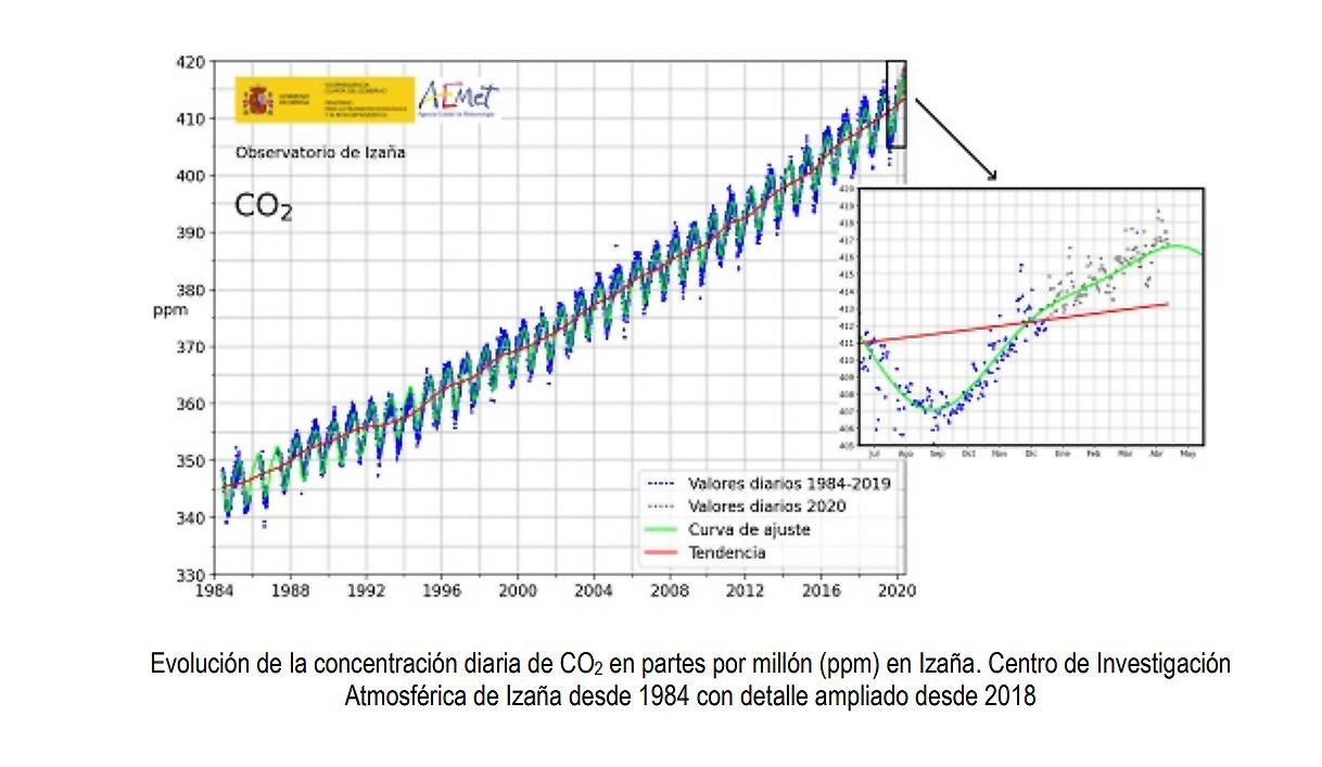 Evolución de la concentración diaria de CO2 en partes por millón en Izaña. Centro de Investigación Atmosférica de Izaña desde 1984. Detalle ampliado desde 2018. Imagen: Miteco