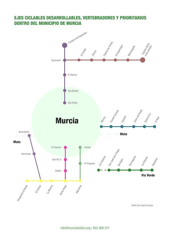 Ejes ciclables desarrollables y prioritarios en el Municipio de Murcia. Imagen: Murcia en Bici