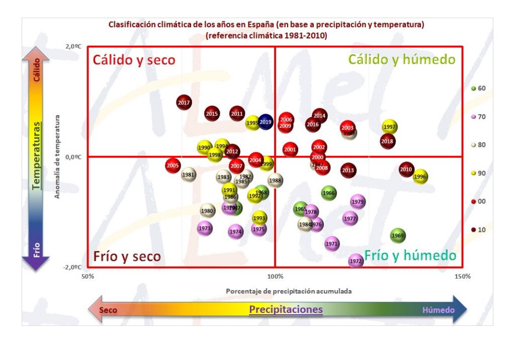 Clasificación climática anual en España en base a precipitación y temperatura. Imagen: Aemet / CSIC