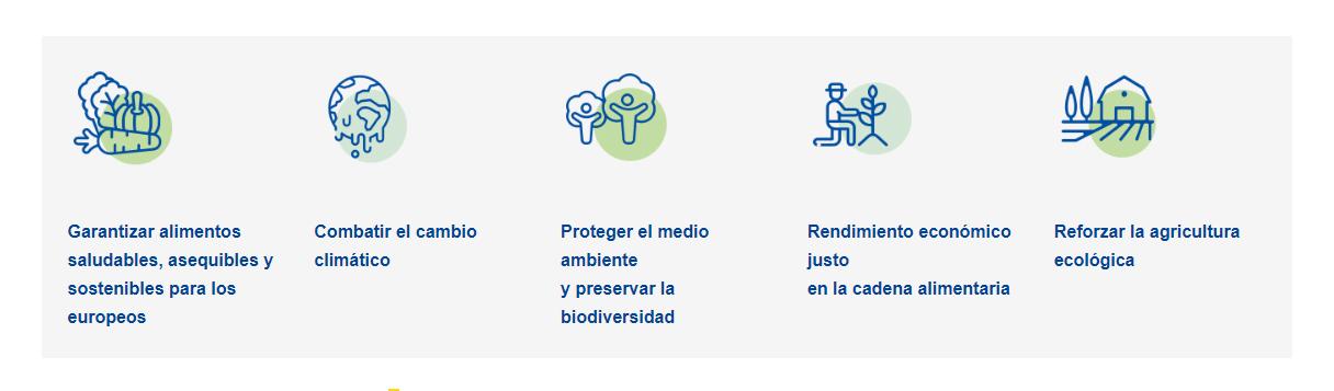 Logos que representan la estrategia de la granja a la mesa, de la UE