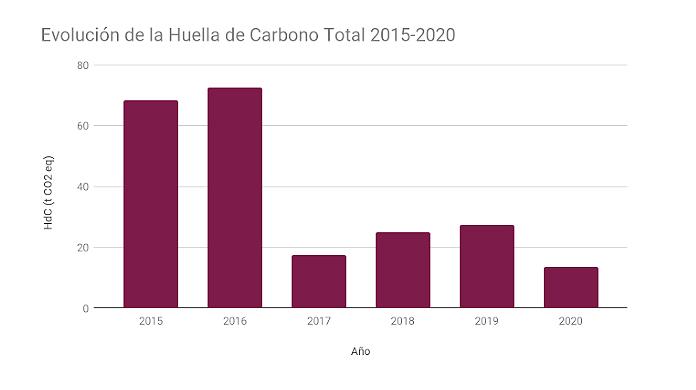 Evolución de la Huella de Carbono en el centro educativo. Imagen: IES Miguel Hernández, de Alhama de Murcia