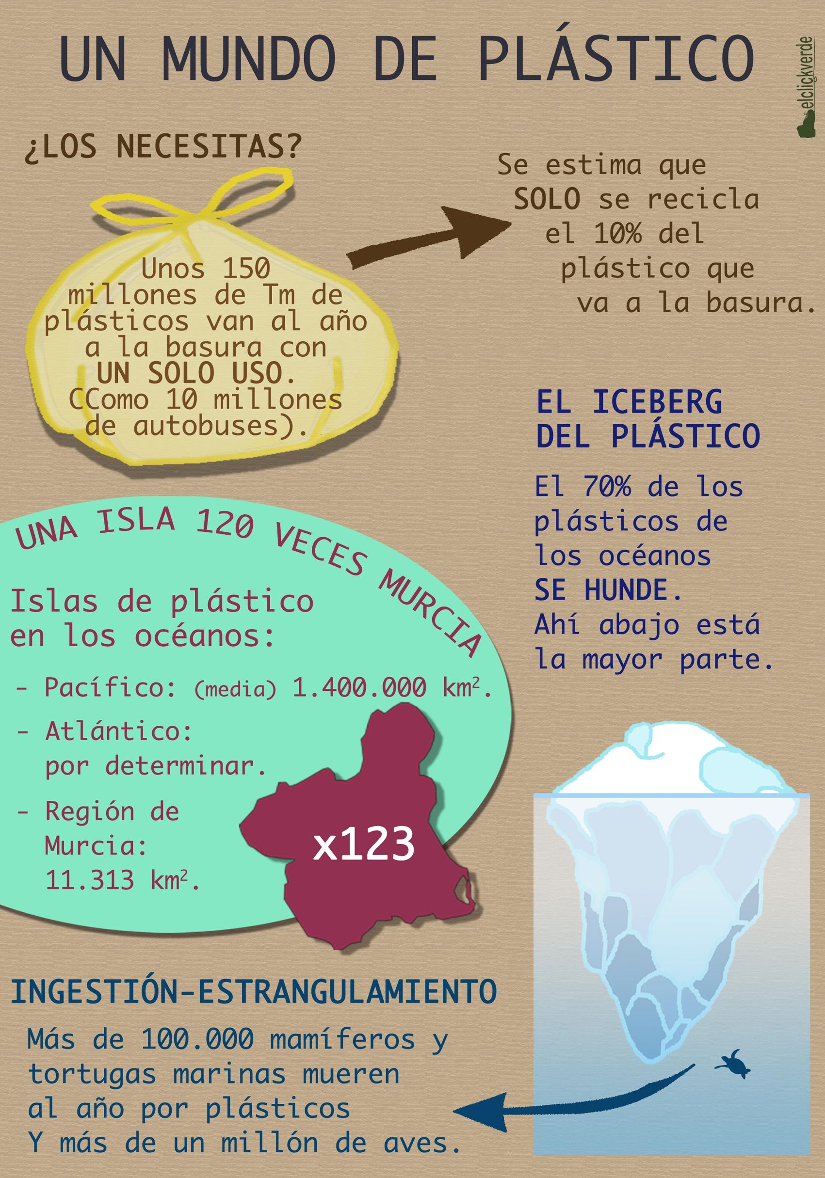 Infografía que muestra apenas una parte de los inconvenientes del mal uso y gestión del pástico.