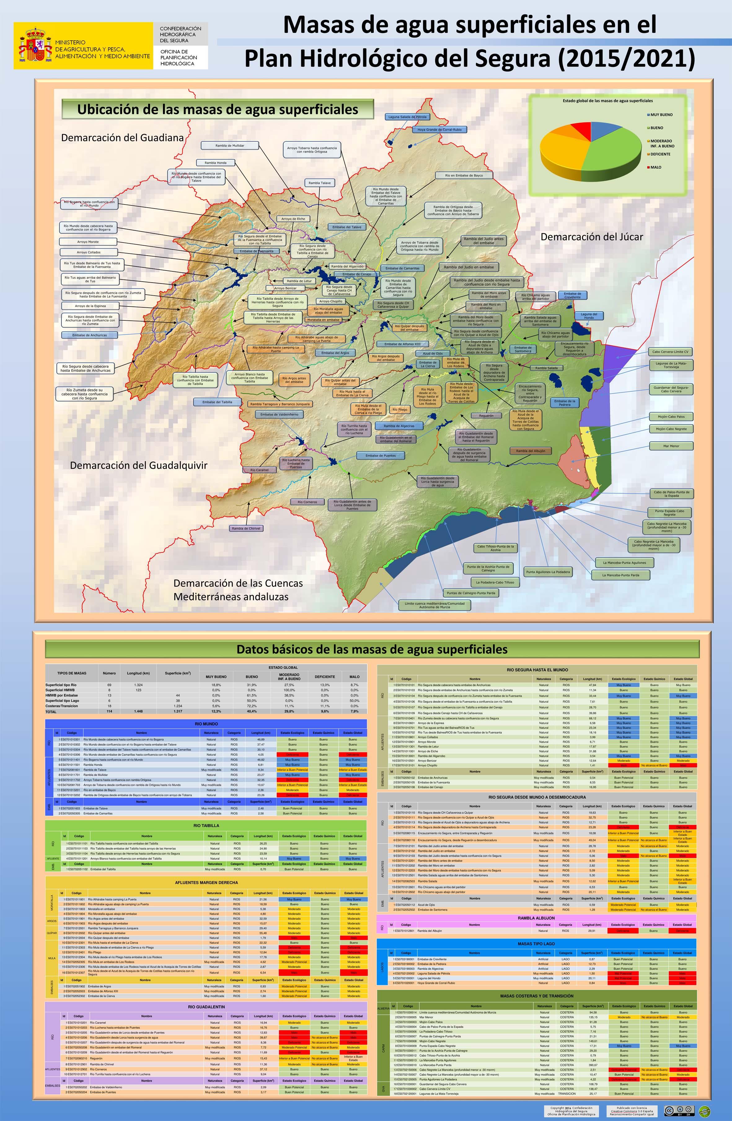 Póster sobre las masas de agua superficiales en el Plan Hidrológico del Segura (2015/2021). Imagen: CHS
