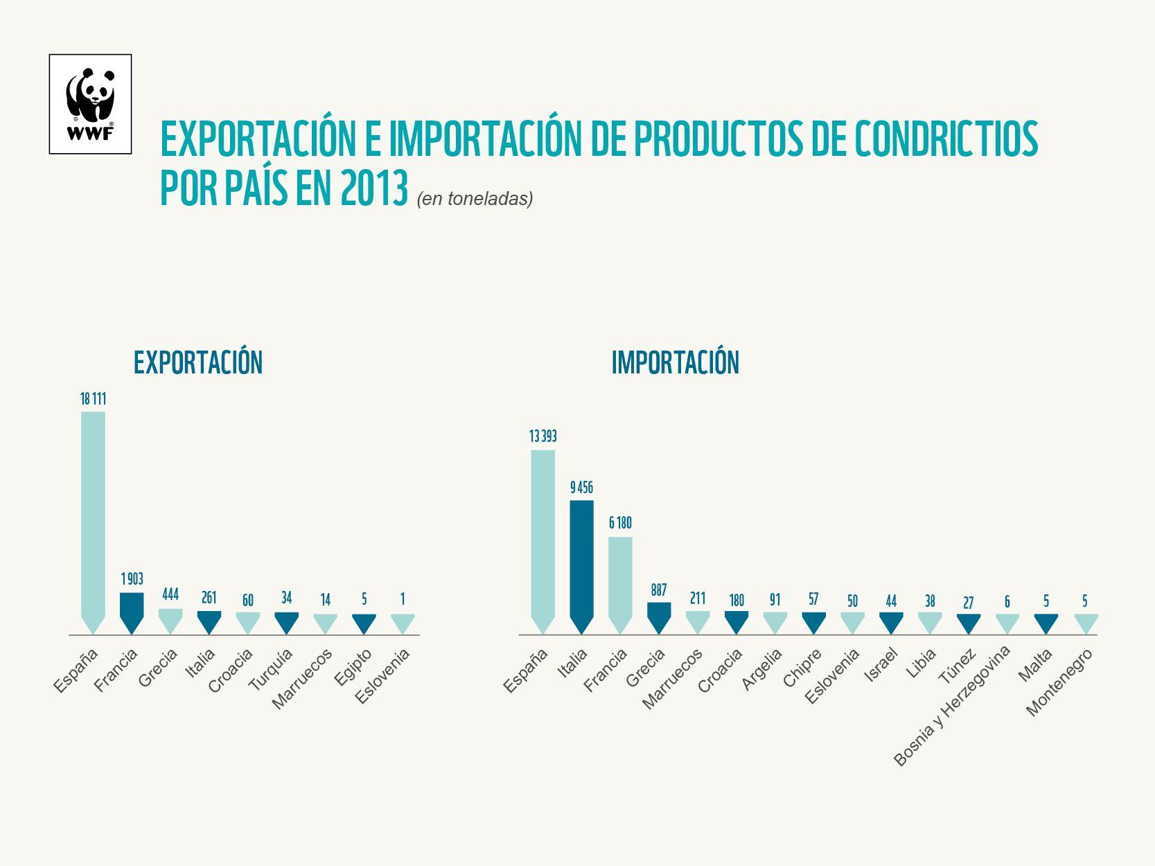Gráfica que muestra la importación y exportación en 2013. Imagen: WWF